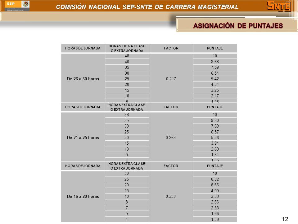 COMISIÓN NACIONAL SEP-SNTE DE CARRERA MAGISTERIAL 12 HORAS DE JORNADA HORAS EXTRA CLASE O EXTRA JORNADA FACTORPUNTAJE De 26 a 30 horas 46 0.217 10 408