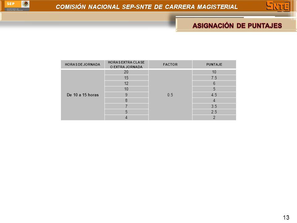 COMISIÓN NACIONAL SEP-SNTE DE CARRERA MAGISTERIAL 13 HORAS DE JORNADA HORAS EXTRA CLASE O EXTRA JORNADA FACTORPUNTAJE De 10 a 15 horas 20 0.5 10 157.5