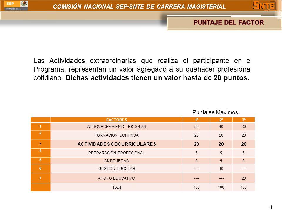 COMISIÓN NACIONAL SEP-SNTE DE CARRERA MAGISTERIAL FACTORES1ª2ª3ª 1 APROVECHAMIENTO ESCOLAR504030 2 FORMACIÓN CONTINUA20 3 ACTIVIDADES COCURRICULARES20