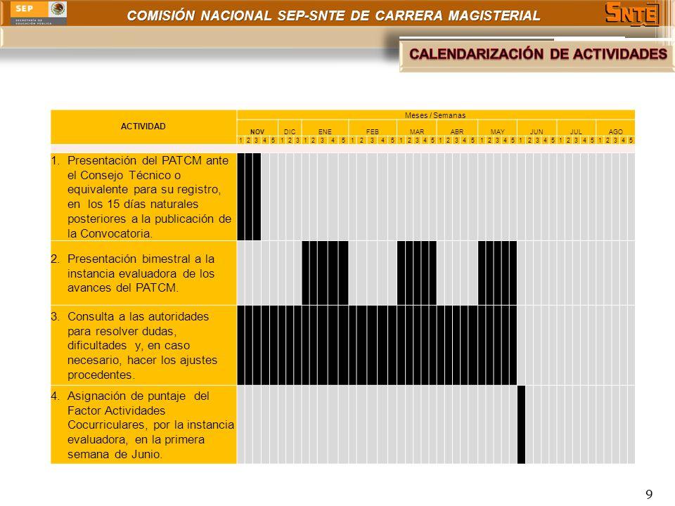 COMISIÓN NACIONAL SEP-SNTE DE CARRERA MAGISTERIAL 9 ACTIVIDAD Meses / Semanas NOVDICENEFEBMARABRMAYJUNJULAGO 12345123123451234512345123451234512345123