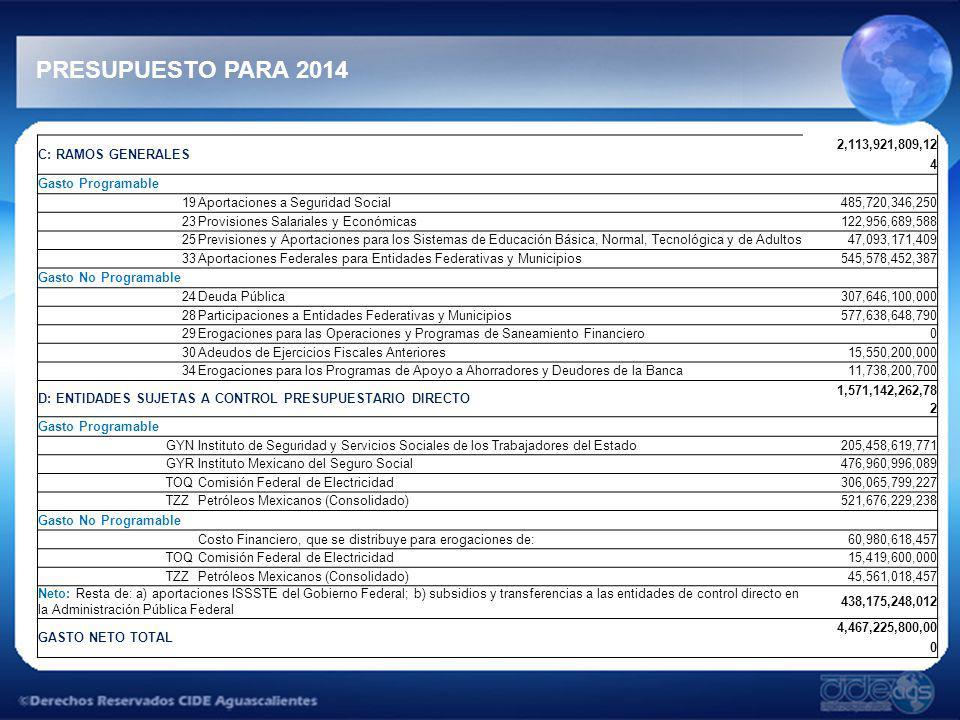 PRESUPUESTO PARA 2014 C: RAMOS GENERALES 2,113,921,809,12 4 Gasto Programable 19Aportaciones a Seguridad Social485,720,346,250 23Provisiones Salariale
