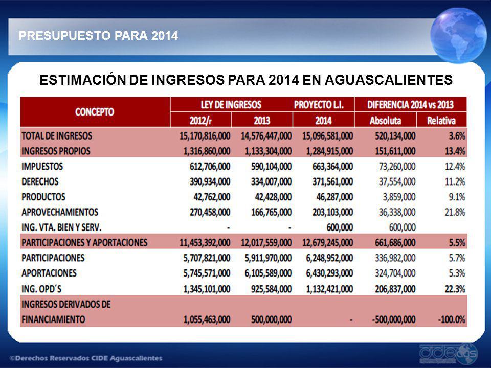 ESTIMACIÓN DE INGRESOS PARA 2014 EN AGUASCALIENTES PRESUPUESTO PARA 2014