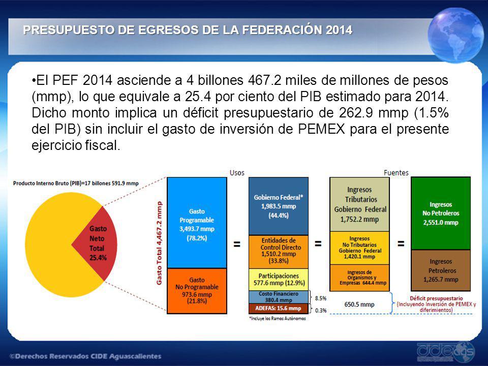 PRESUPUESTO DE EGRESOS DE LA FEDERACIÓN 2014 PRESUPUESTO DE EGRESOS DE LA FEDERACIÓN 2014 El PEF 2014 asciende a 4 billones 467.2 miles de millones de