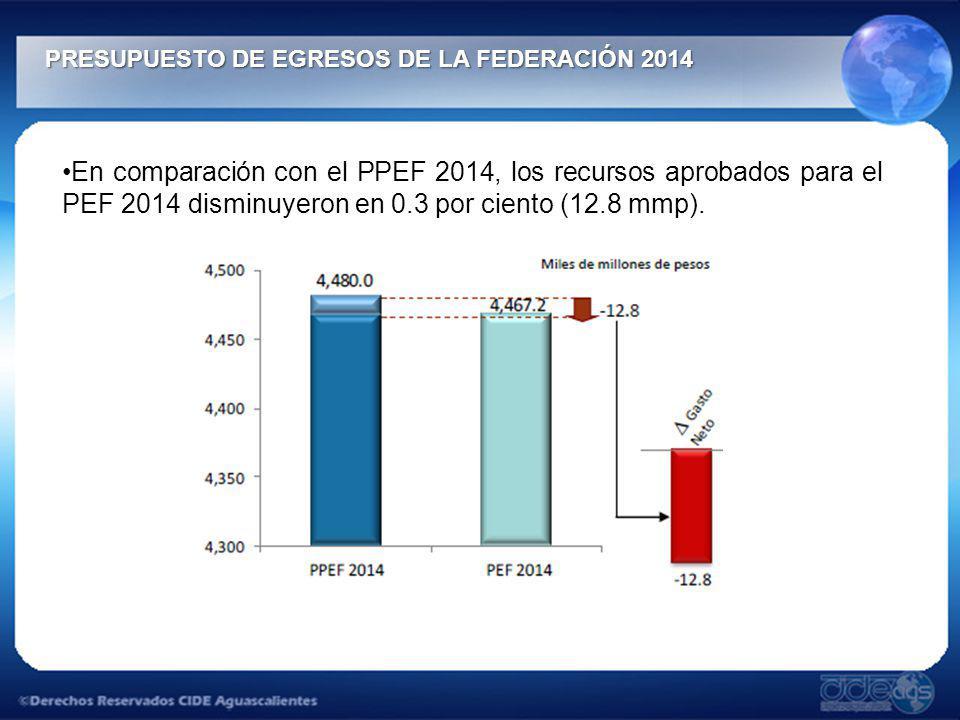 PRESUPUESTO DE EGRESOS DE LA FEDERACIÓN 2014 PRESUPUESTO DE EGRESOS DE LA FEDERACIÓN 2014 En comparación con el PPEF 2014, los recursos aprobados para