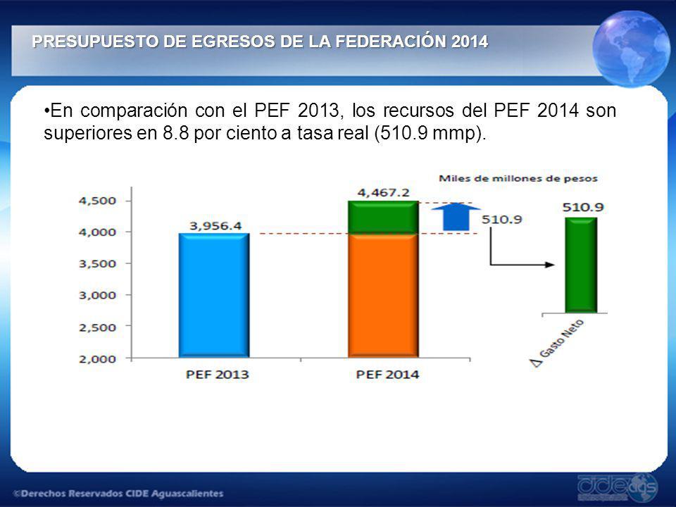 PRESUPUESTO DE EGRESOS DE LA FEDERACIÓN 2014 PRESUPUESTO DE EGRESOS DE LA FEDERACIÓN 2014 En comparación con el PEF 2013, los recursos del PEF 2014 so
