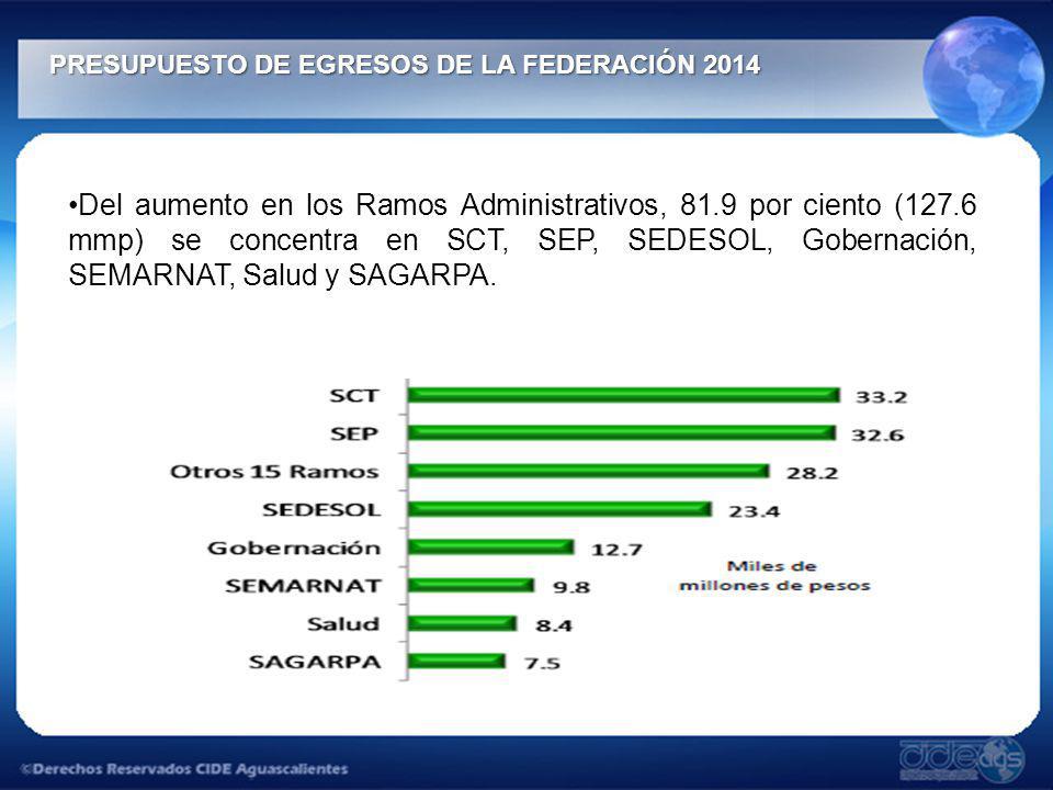 PRESUPUESTO DE EGRESOS DE LA FEDERACIÓN 2014 PRESUPUESTO DE EGRESOS DE LA FEDERACIÓN 2014 Del aumento en los Ramos Administrativos, 81.9 por ciento (1