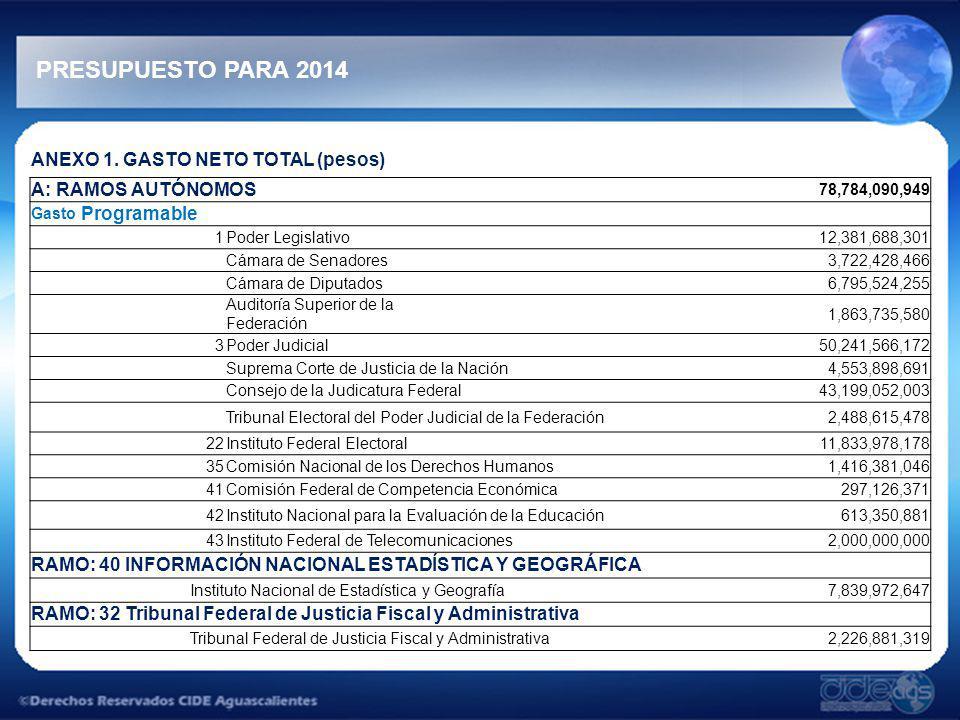 PRESUPUESTO PARA 2014 ANEXO 1. GASTO NETO TOTAL (pesos) A: RAMOS AUTÓNOMOS 78,784,090,949 Gasto Programable 1Poder Legislativo 12,381,688,301 Cámara d
