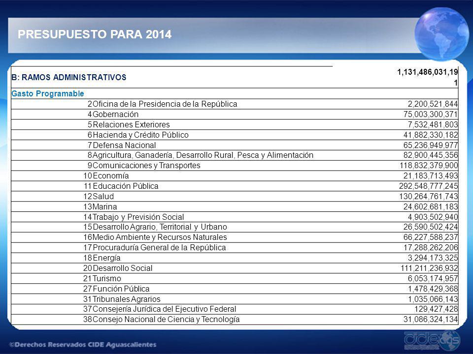 PRESUPUESTO PARA 2014 B: RAMOS ADMINISTRATIVOS 1,131,486,031,19 1 Gasto Programable 2Oficina de la Presidencia de la República2,200,521,844 4Gobernaci