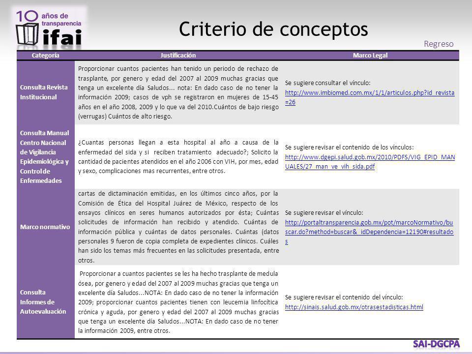Criterio de conceptos CategoríaJustificaciónMarco Legal Consulta Revista Institucional Proporcionar cuantos pacientes han tenido un periodo de rechazo