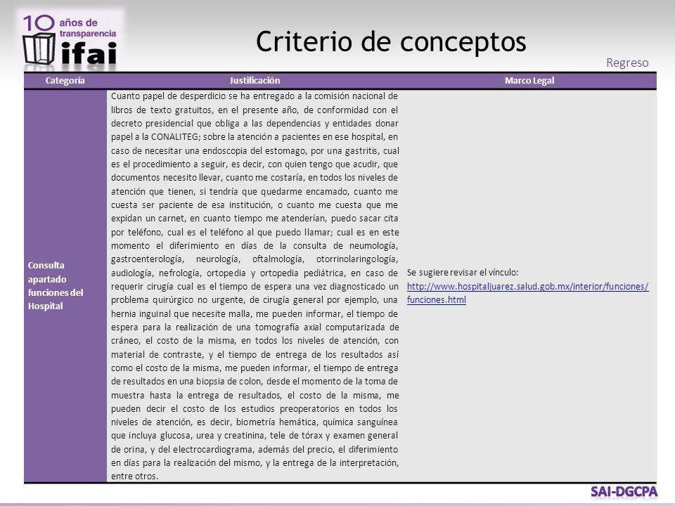 Criterio de conceptos CategoríaJustificaciónMarco Legal Consulta apartado funciones del Hospital Cuanto papel de desperdicio se ha entregado a la comi