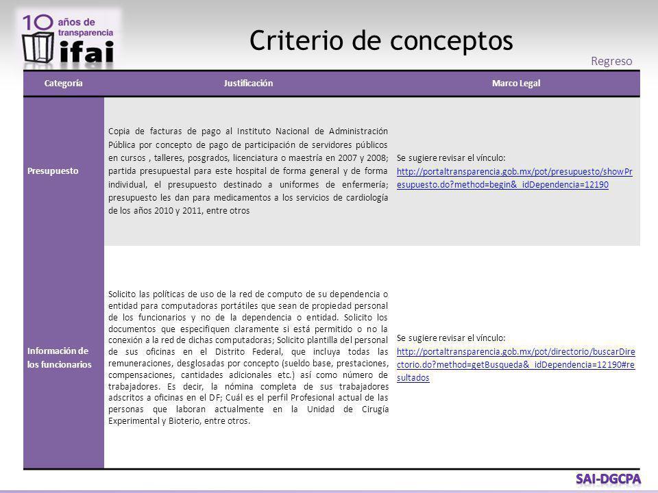 Criterio de conceptos CategoríaJustificaciónMarco Legal Presupuesto Copia de facturas de pago al Instituto Nacional de Administración Pública por conc