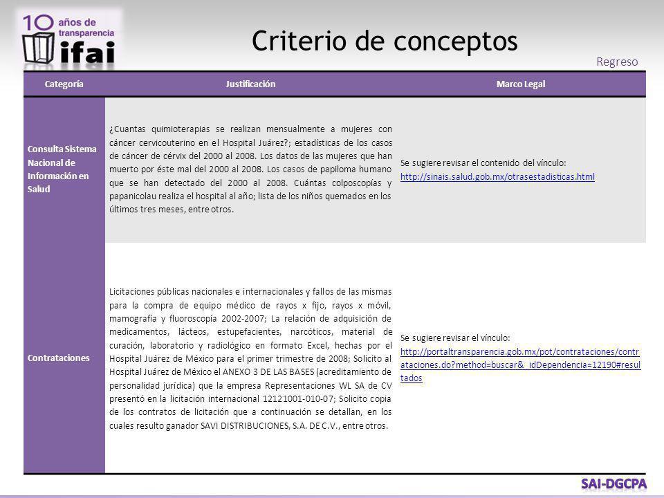 Criterio de conceptos CategoríaJustificaciónMarco Legal Consulta Sistema Nacional de Información en Salud ¿Cuantas quimioterapias se realizan mensualm