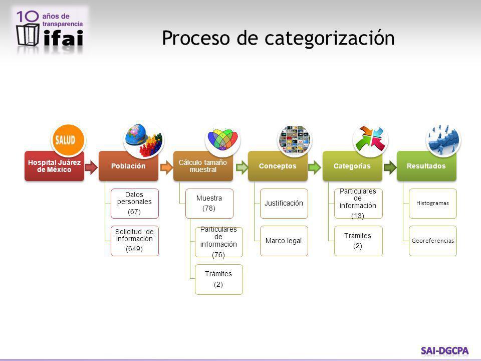 Para identificar la cantidad de solicitudes de información se estudia a la población por sujeto obligado partiendo de la base de datos de solicitudes de cada uno de ellos, en este caso el Hospital Juárez de México.
