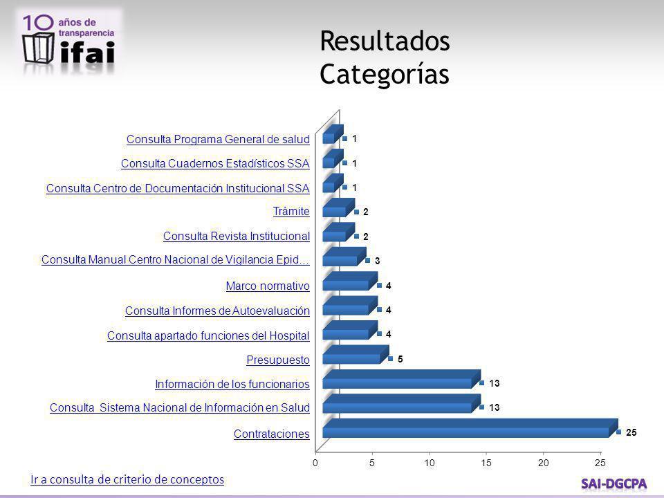 Resultados Categorías Ir a consulta de criterio de conceptos Consulta Programa General de salud Consulta Cuadernos Estadísticos SSA Consulta Centro de