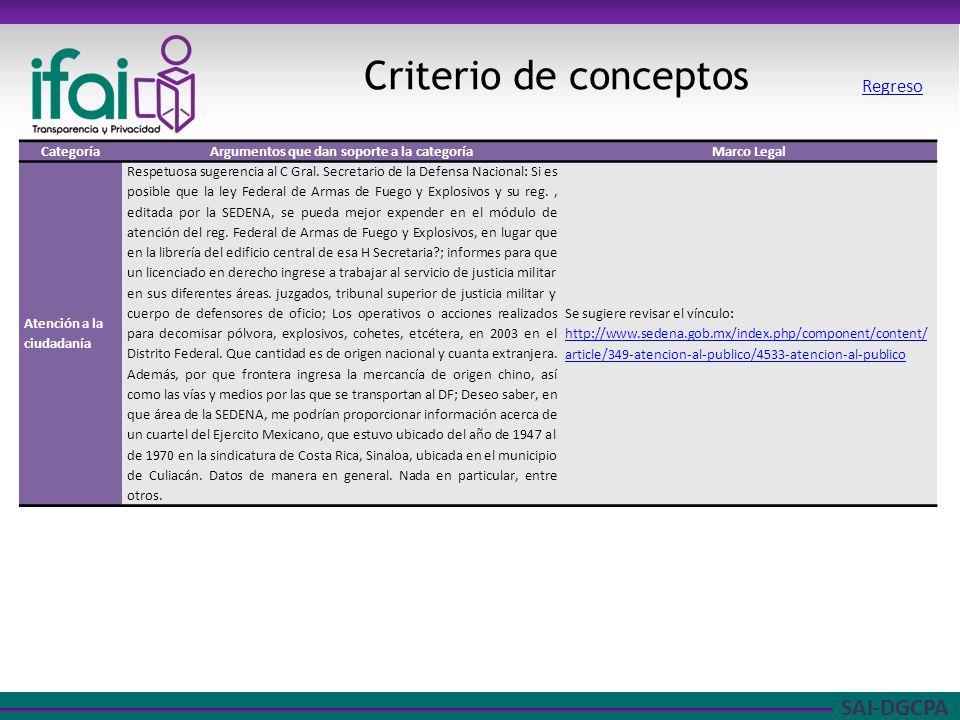 SAI-DGCPA Criterio de conceptos CategoríaArgumentos que dan soporte a la categoríaMarco Legal Atención a la ciudadanía Respetuosa sugerencia al C Gral.