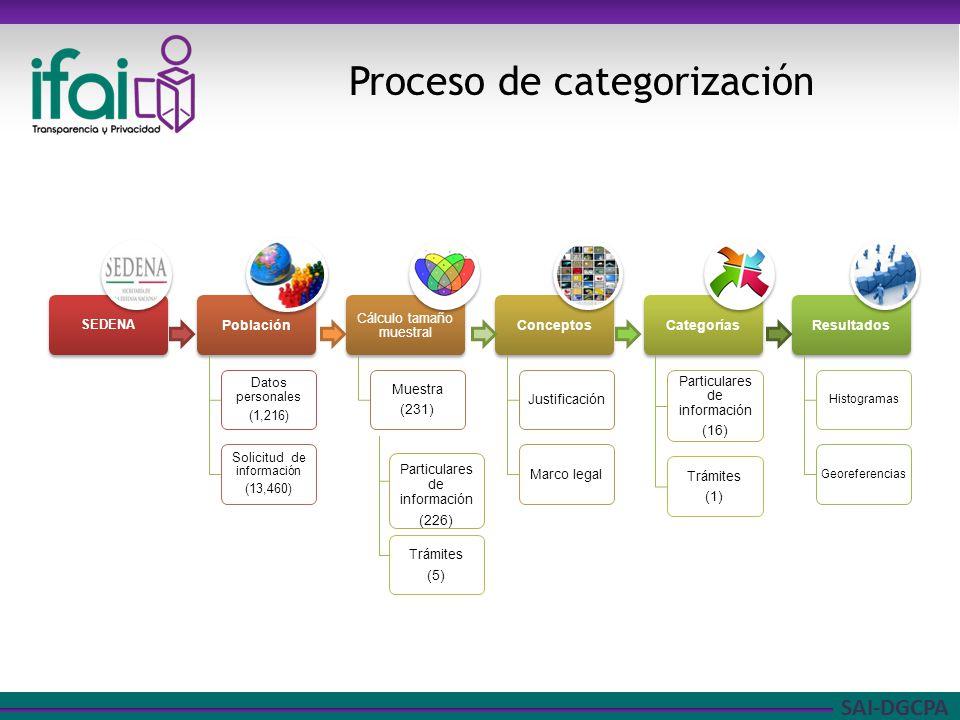 SAI-DGCPA Proceso de categorización Particulares de información (226) Trámites (5)