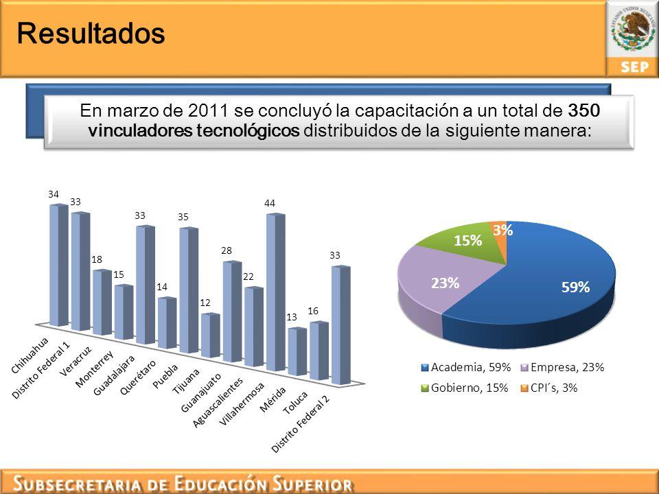 En marzo de 2011 se concluyó la capacitación a un total de 350 vinculadores tecnológicos distribuidos de la siguiente manera: Resultados