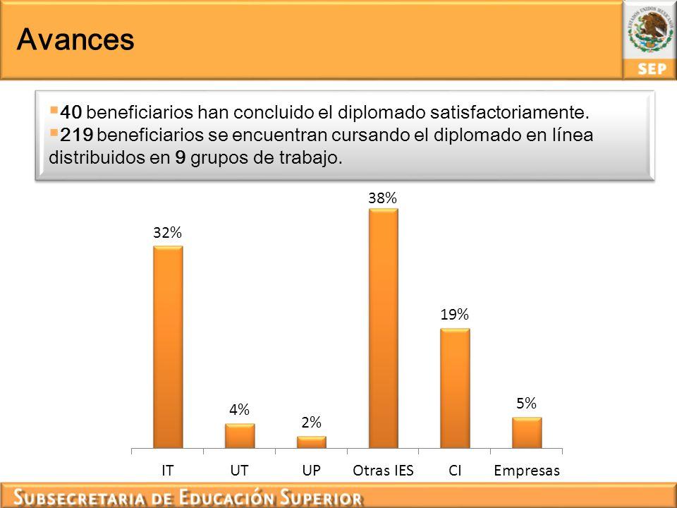 Avances 40 beneficiarios han concluido el diplomado satisfactoriamente. 219 beneficiarios se encuentran cursando el diplomado en línea distribuidos en