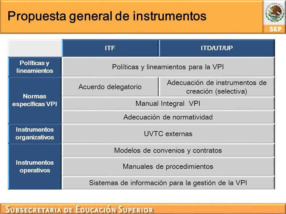 Propuesta general de instrumentos ITFITD/UT/UP Políticas y lineamientos Políticas y lineamientos para la VPI Normas específicas VPI Acuerdo delegatori