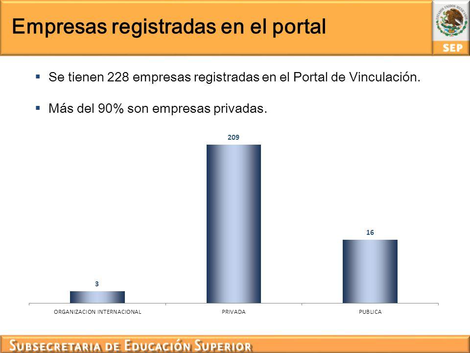Empresas registradas en el portal Se tienen 228 empresas registradas en el Portal de Vinculación. Más del 90% son empresas privadas.