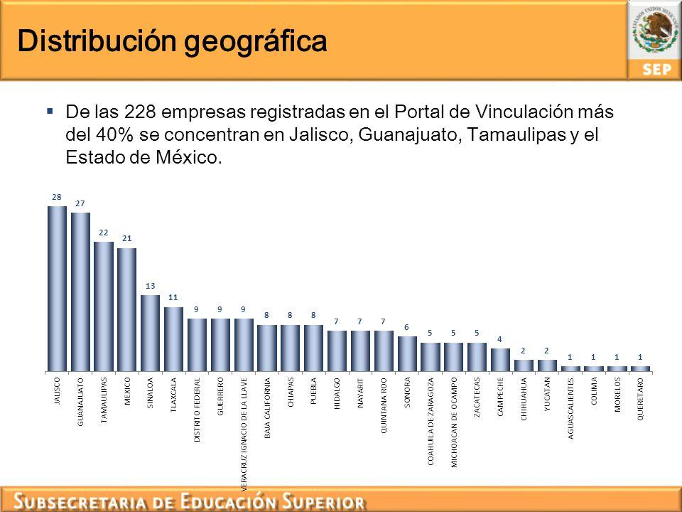 Distribución geográfica De las 228 empresas registradas en el Portal de Vinculación más del 40% se concentran en Jalisco, Guanajuato, Tamaulipas y el