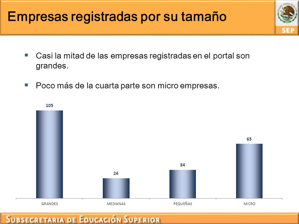 Empresas registradas por su tamaño Casi la mitad de las empresas registradas en el portal son grandes. Poco más de la cuarta parte son micro empresas.