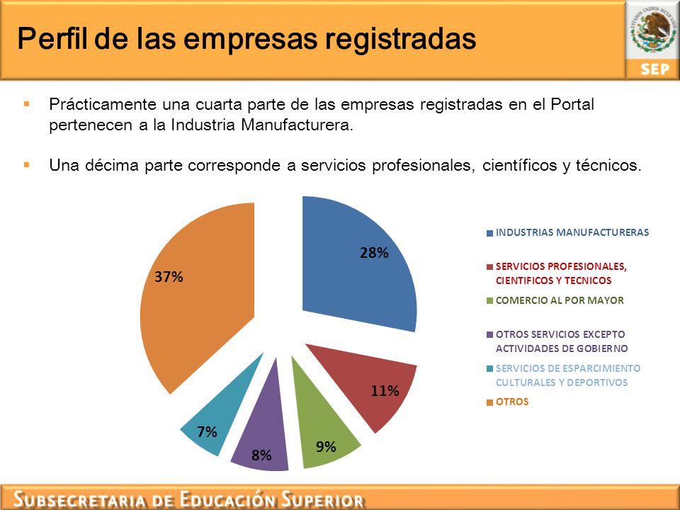 Perfil de las empresas registradas Prácticamente una cuarta parte de las empresas registradas en el Portal pertenecen a la Industria Manufacturera. Un