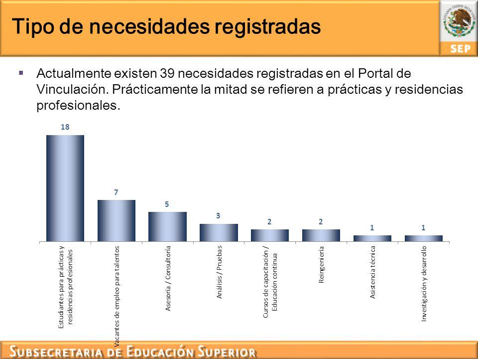 Tipo de necesidades registradas Actualmente existen 39 necesidades registradas en el Portal de Vinculación. Prácticamente la mitad se refieren a práct
