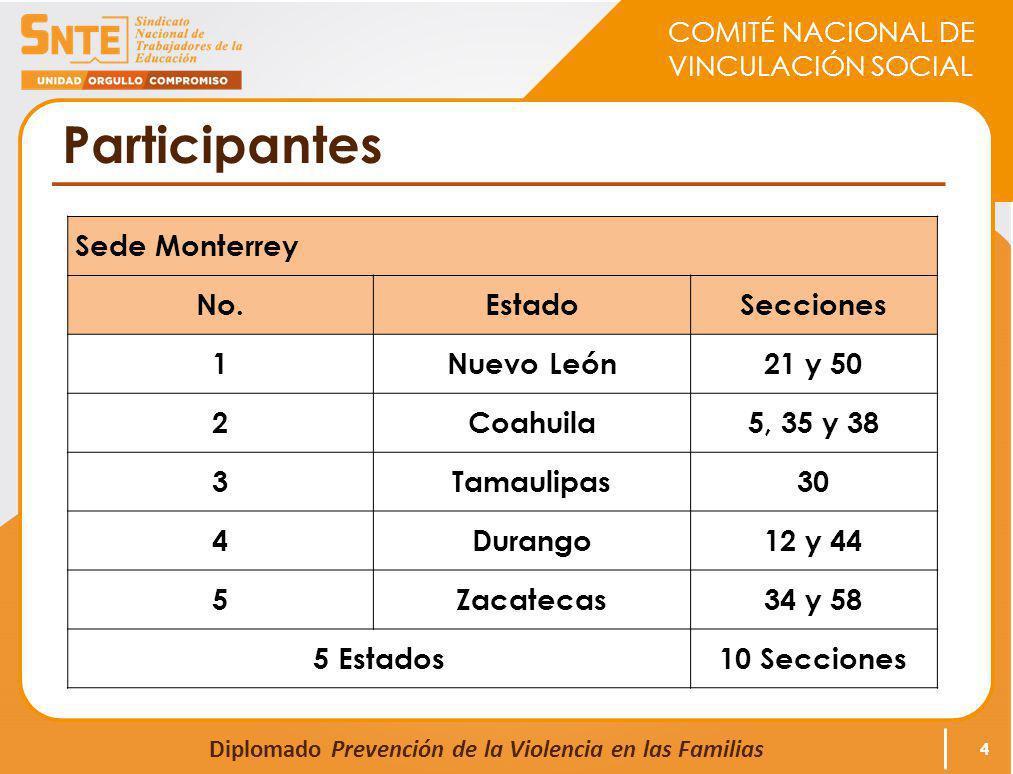 COMITÉ NACIONAL DE VINCULACIÓN SOCIAL Diplomado Prevención de la Violencia en las Familias Participantes 4 Sede Monterrey No.EstadoSecciones 1Nuevo Le