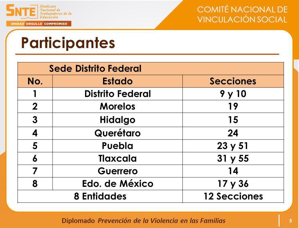 COMITÉ NACIONAL DE VINCULACIÓN SOCIAL Diplomado Prevención de la Violencia en las Familias Contenido El Diplomado consta de 8 módulos en línea y 4 sesiones presenciales en las Sedes correspondientes.