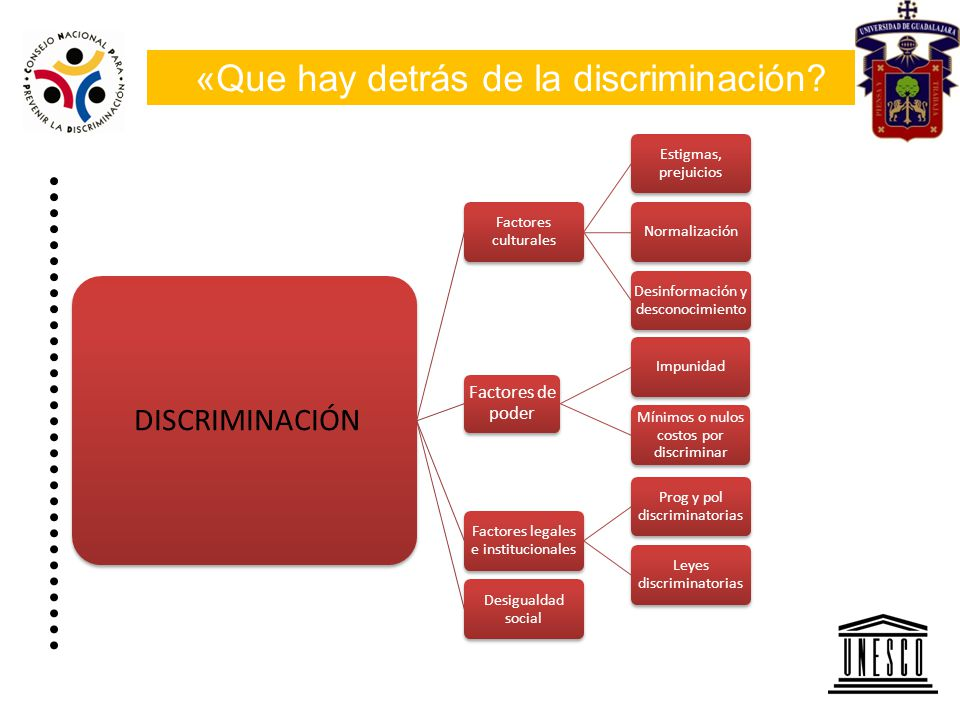 «Que hay detrás de la discriminación? DISCRIMINACIÓN Factores culturales Estigmas, prejuicios Normalización Desinformación y desconocimiento Factores