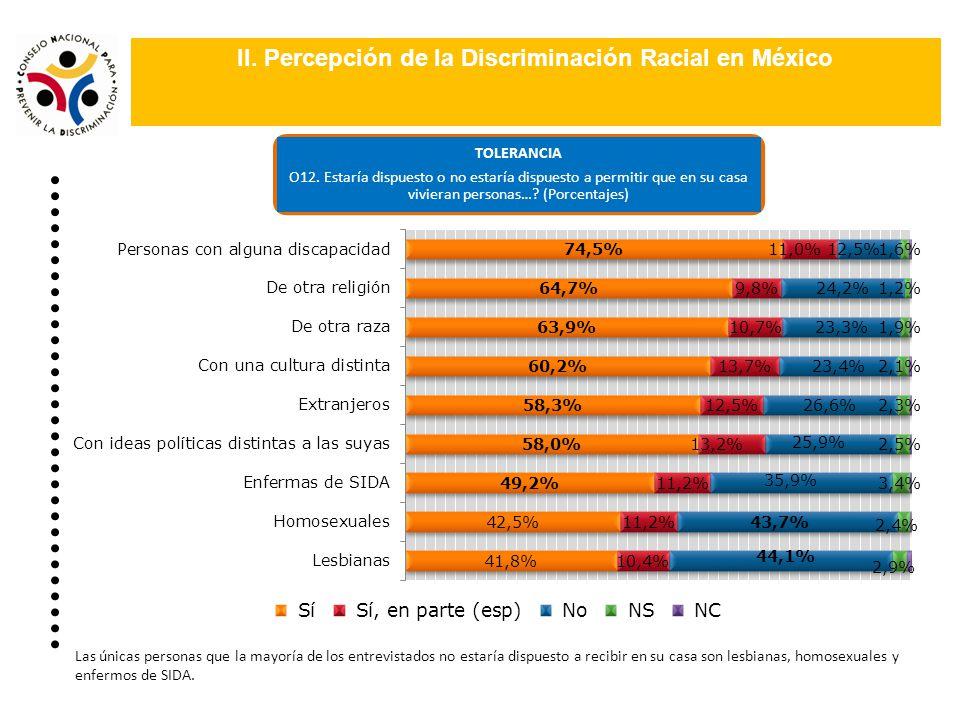 II. Percepción de la Discriminación Racial en México TOLERANCIA O12. Estaría dispuesto o no estaría dispuesto a permitir que en su casa vivieran perso