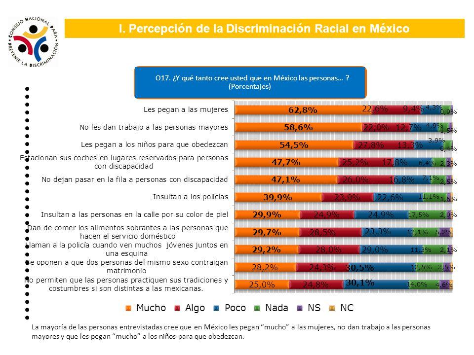 I. Percepción de la Discriminación Racial en México O17. ¿Y qué tanto cree usted que en México las personas… ? (Porcentajes) La mayoría de las persona