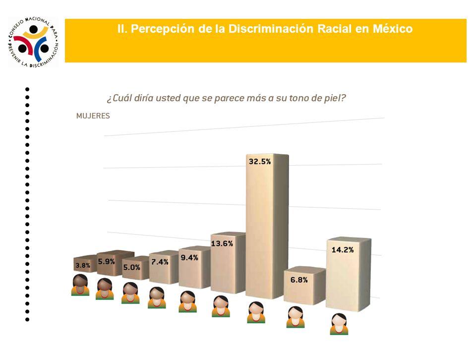 II. Percepción de la Discriminación Racial en México