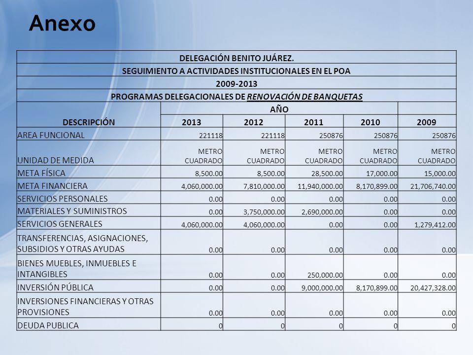 Anexo DELEGACIÓN BENITO JUÁREZ. SEGUIMIENTO A ACTIVIDADES INSTITUCIONALES EN EL POA 2009-2013 PROGRAMAS DELEGACIONALES DE RENOVACIÓN DE BANQUETAS DESC