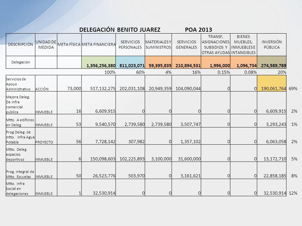 DELEGACIÓN BENITO JUAREZ POA 2013 DESCRIPCIÓN UNIDAD DE MEDIDA META FÍSICAMETA FINANCIERA SERVICIOS PERSONALES MATERIALES Y SUMINISTROS SERVICIOS GENERALES TRANSF, ASIGNACIONES SUBSIDIOS Y OTRAS AYUDAS BIENES MUEBLES, INMUEBLES E INTANGIBLES INVERSIÓN PÚBLICA Delegación 1,356,256,380 811,023,071 59,395,835 210,894,531 1,996,000 1,096,734 274,589,789 100%60%4%16%0.15%0.08%20% Servicios de Apoyo AdministrativoACCIÓN 73,000517,132,275202,031,10820,949,359104,090,04400190,061,76469% Mejora Deleg.