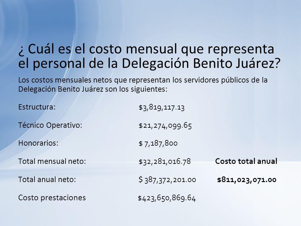 ¿ Cuál es el costo mensual que representa el personal de la Delegación Benito Juárez ? Los costos mensuales netos que representan los servidores públi
