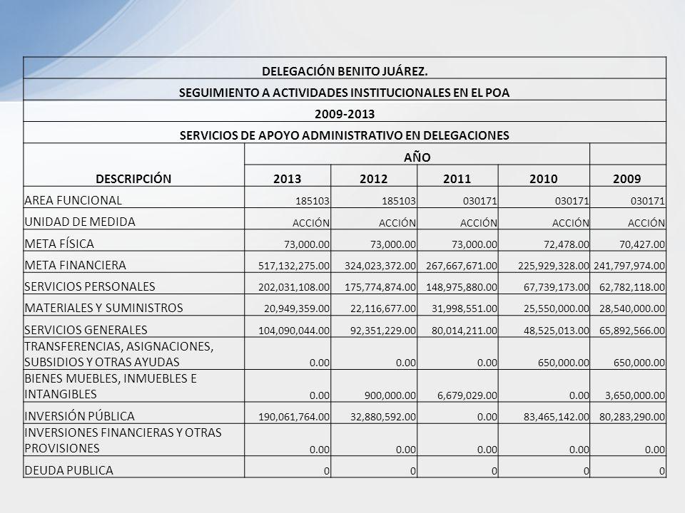 DELEGACIÓN BENITO JUÁREZ. SEGUIMIENTO A ACTIVIDADES INSTITUCIONALES EN EL POA 2009-2013 SERVICIOS DE APOYO ADMINISTRATIVO EN DELEGACIONES DESCRIPCIÓN