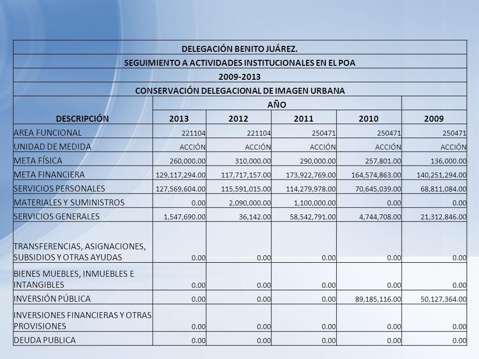 DELEGACIÓN BENITO JUÁREZ. SEGUIMIENTO A ACTIVIDADES INSTITUCIONALES EN EL POA 2009-2013 CONSERVACIÓN DELEGACIONAL DE IMAGEN URBANA DESCRIPCIÓN AÑO 201