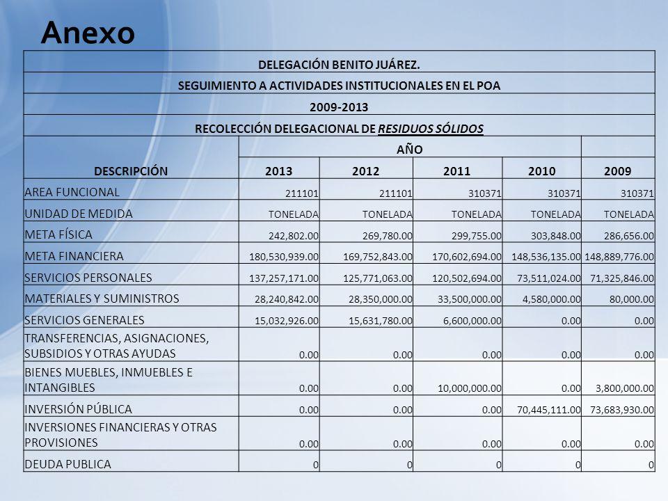 DELEGACIÓN BENITO JUÁREZ. SEGUIMIENTO A ACTIVIDADES INSTITUCIONALES EN EL POA 2009-2013 RECOLECCIÓN DELEGACIONAL DE RESIDUOS SÓLIDOS DESCRIPCIÓN AÑO 2