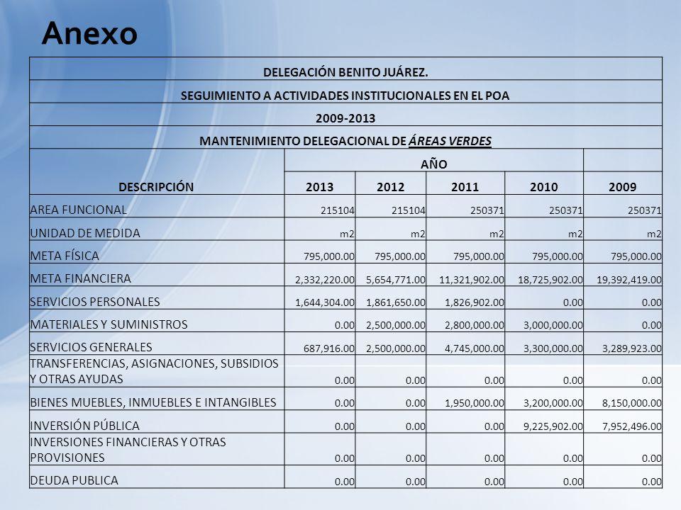 DELEGACIÓN BENITO JUÁREZ. SEGUIMIENTO A ACTIVIDADES INSTITUCIONALES EN EL POA 2009-2013 MANTENIMIENTO DELEGACIONAL DE ÁREAS VERDES DESCRIPCIÓN AÑO 201