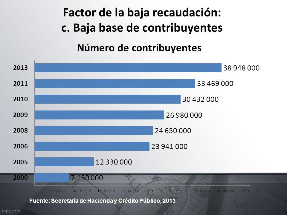 Factor de la baja recaudación: c. Baja base de contribuyentes Número de contribuyentes Fuente: Secretaría de Hacienda y Crédito Público, 2013