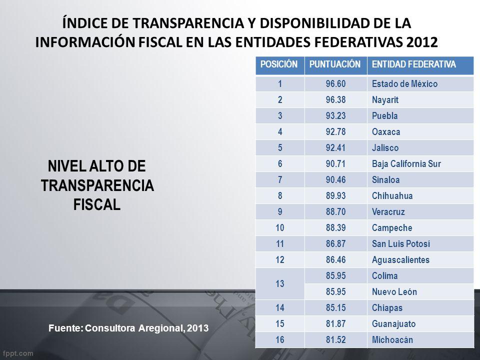ÍNDICE DE TRANSPARENCIA Y DISPONIBILIDAD DE LA INFORMACIÓN FISCAL EN LAS ENTIDADES FEDERATIVAS 2012 POSICIÓNPUNTUACIÓNENTIDAD FEDERATIVA 196.60 Estado