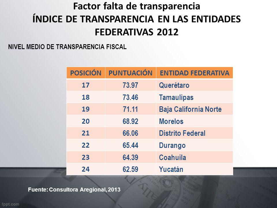 Factor falta de transparencia ÍNDICE DE TRANSPARENCIA EN LAS ENTIDADES FEDERATIVAS 2012 POSICIÓNPUNTUACIÓNENTIDAD FEDERATIVA 17 73.97 Querétaro 18 73.46 Tamaulipas 19 71.11 Baja California Norte 20 68.92 Morelos 21 66.06 Distrito Federal 22 65.44 Durango 23 64.39 Coahuila 24 62.59 Yucatán NIVEL MEDIO DE TRANSPARENCIA FISCAL Fuente: Consultora Aregional, 2013
