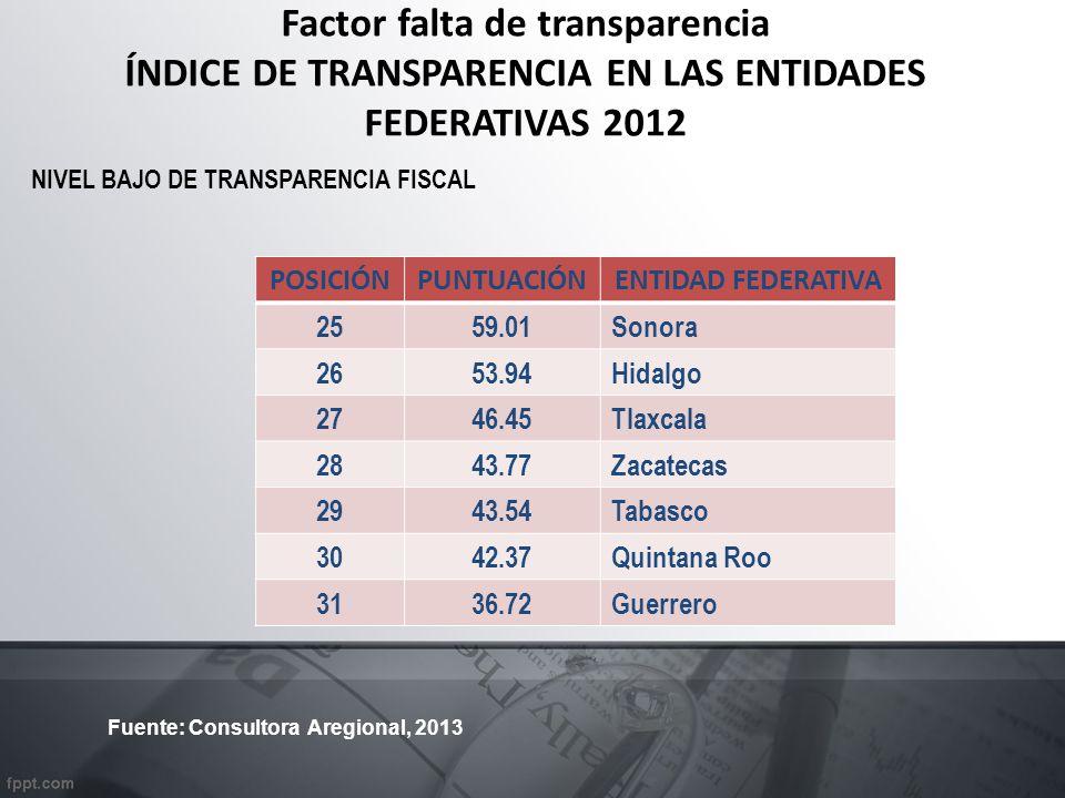 Factor falta de transparencia ÍNDICE DE TRANSPARENCIA EN LAS ENTIDADES FEDERATIVAS 2012 POSICIÓNPUNTUACIÓNENTIDAD FEDERATIVA 2559.01 Sonora 2653.94 Hidalgo 2746.45 Tlaxcala 2843.77 Zacatecas 2943.54 Tabasco 3042.37 Quintana Roo 3136.72 Guerrero NIVEL BAJO DE TRANSPARENCIA FISCAL Fuente: Consultora Aregional, 2013