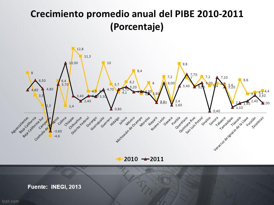Crecimiento promedio anual del PIBE 2010-2011 (Porcentaje) Fuente: INEGI, 2013