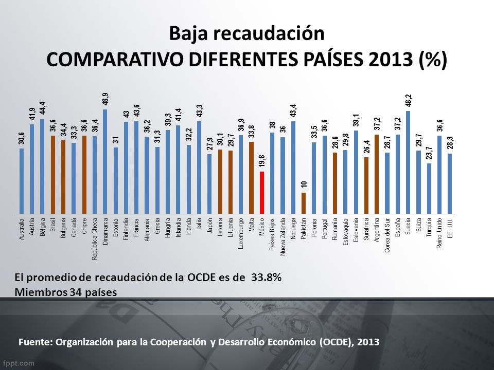 Baja recaudación COMPARATIVO DIFERENTES PAÍSES 2013 (%) Fuente: Organización para la Cooperación y Desarrollo Económico (OCDE), 2013 El promedio de recaudación de la OCDE es de 33.8% Miembros 34 países