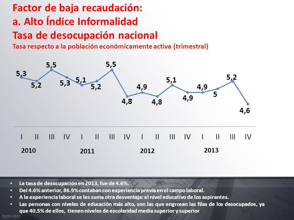Factor de baja recaudación: a. Alto Índice Informalidad Tasa de desocupación nacional Tasa respecto a la población económicamente activa (trimestral)