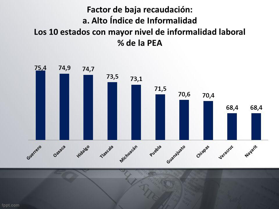 Factor de baja recaudación: a. Alto Índice de Informalidad Los 10 estados con mayor nivel de informalidad laboral % de la PEA