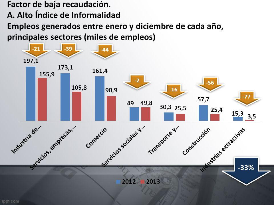 Factor de baja recaudación. A. Alto Índice de Informalidad Empleos generados entre enero y diciembre de cada año, principales sectores (miles de emple